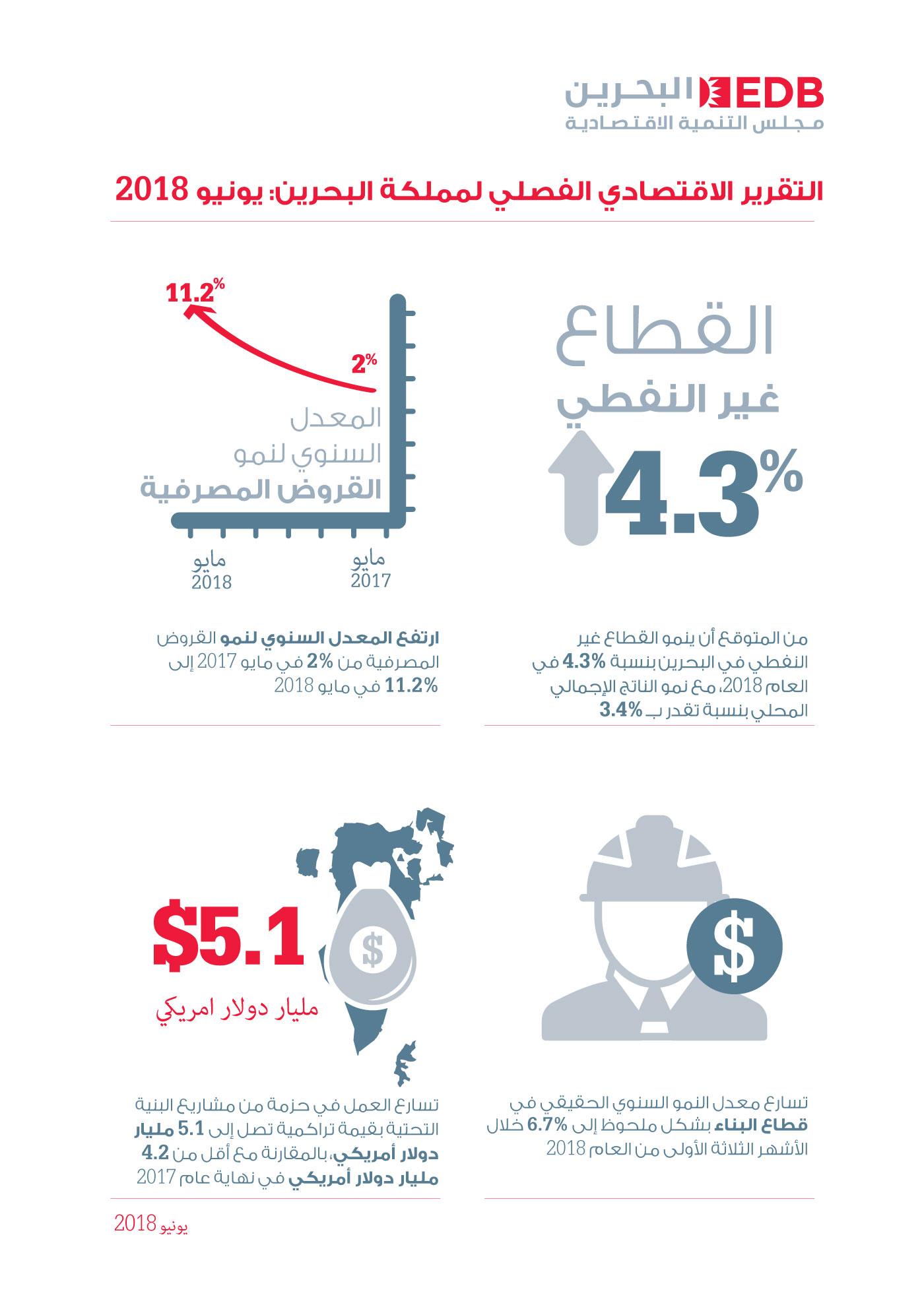 مشاريع البنية التحتية تدفع نمو القطاع غير النفطي في البحرين في 2018