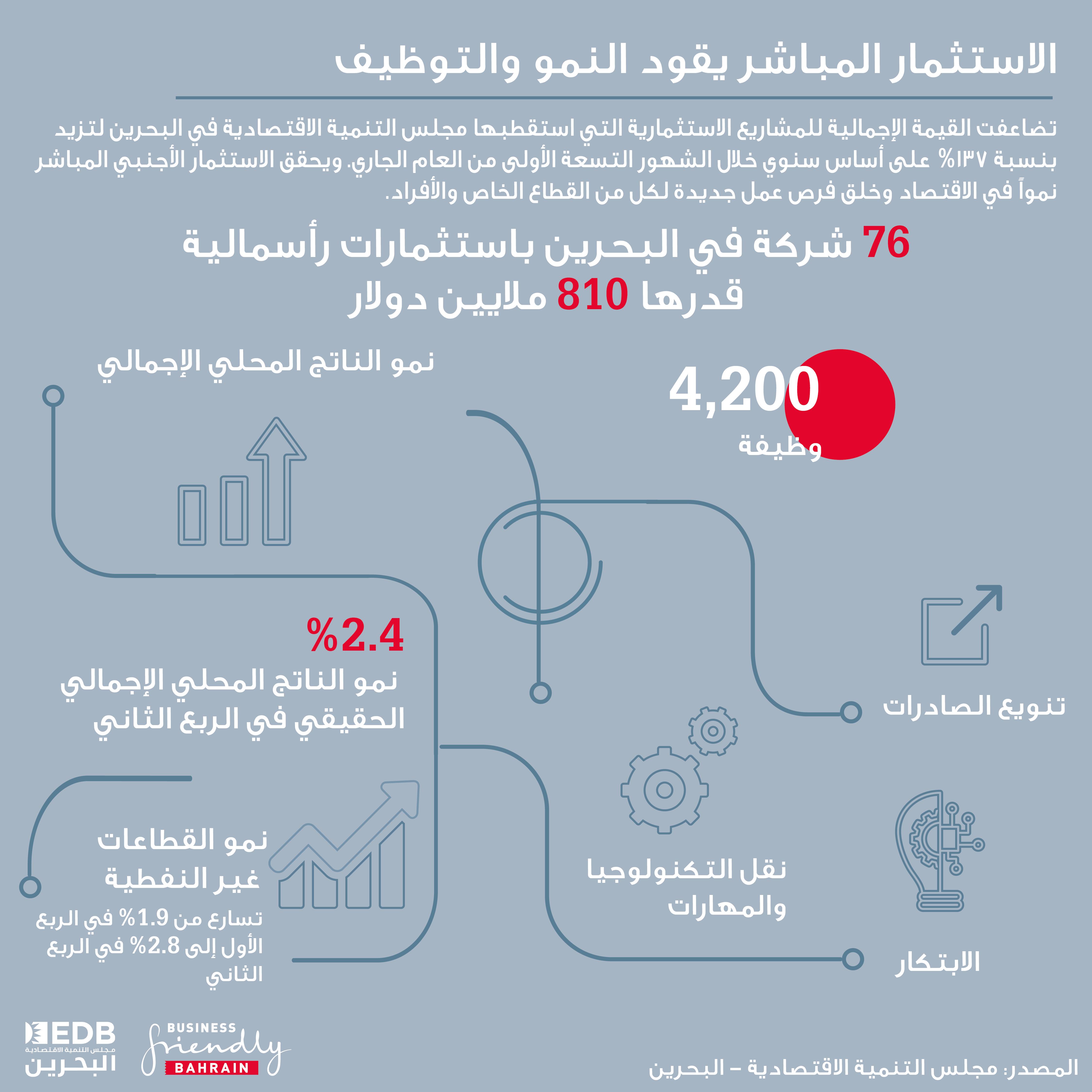 الناتج الإجمالي الحقيقي للبحرين ينمو بنسبة 2.4% في الربع الثاني من 2018