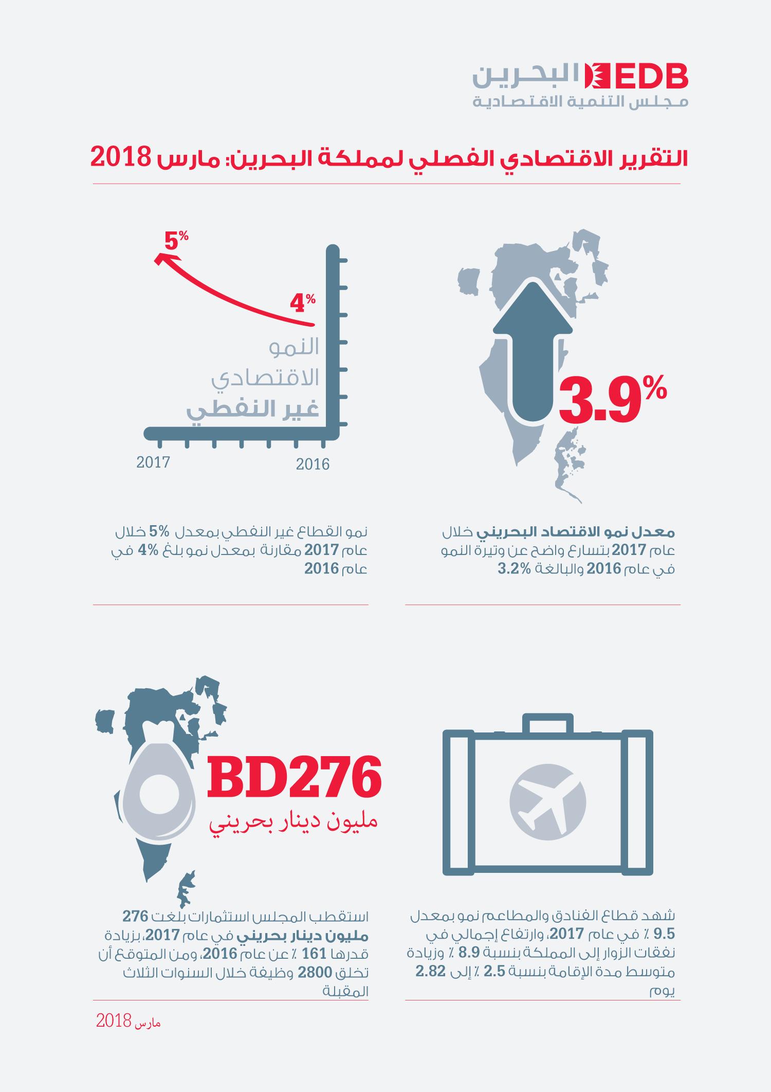 نمو القطاع غير النفطي بنسبة 5% والاقتصاد البحريني الأسرع نمواً في الخليج في العام 2017
