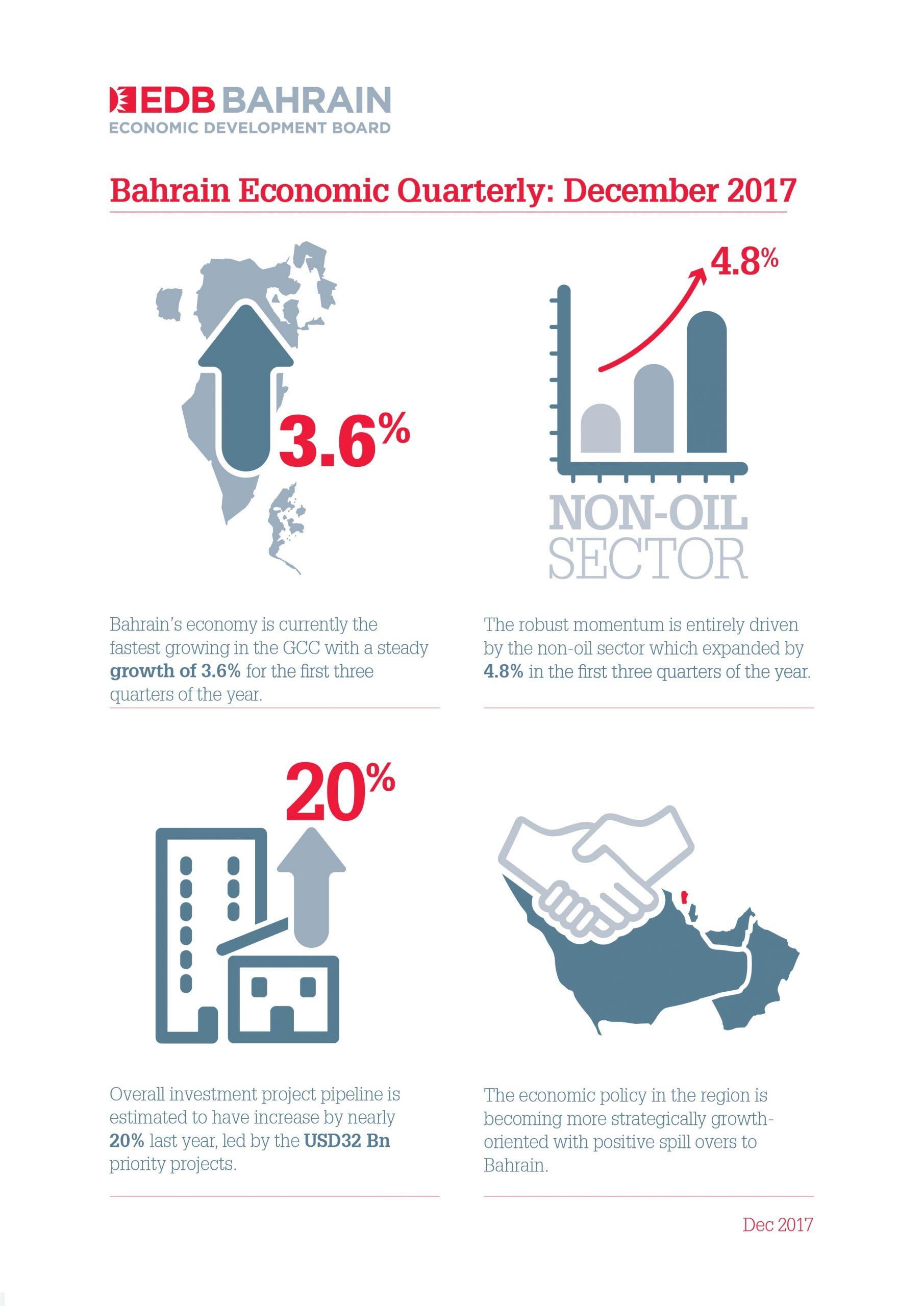 وفقاً للتقرير الاقتصادي الفصلي الصادر عن مجلس التنمية الاقتصاديةالقطاع غير النفطي في البحرين يفوق التوقعات ويحقق نمواً بنسبة 4.8% في الأشهر التسعة الأولى من 2017