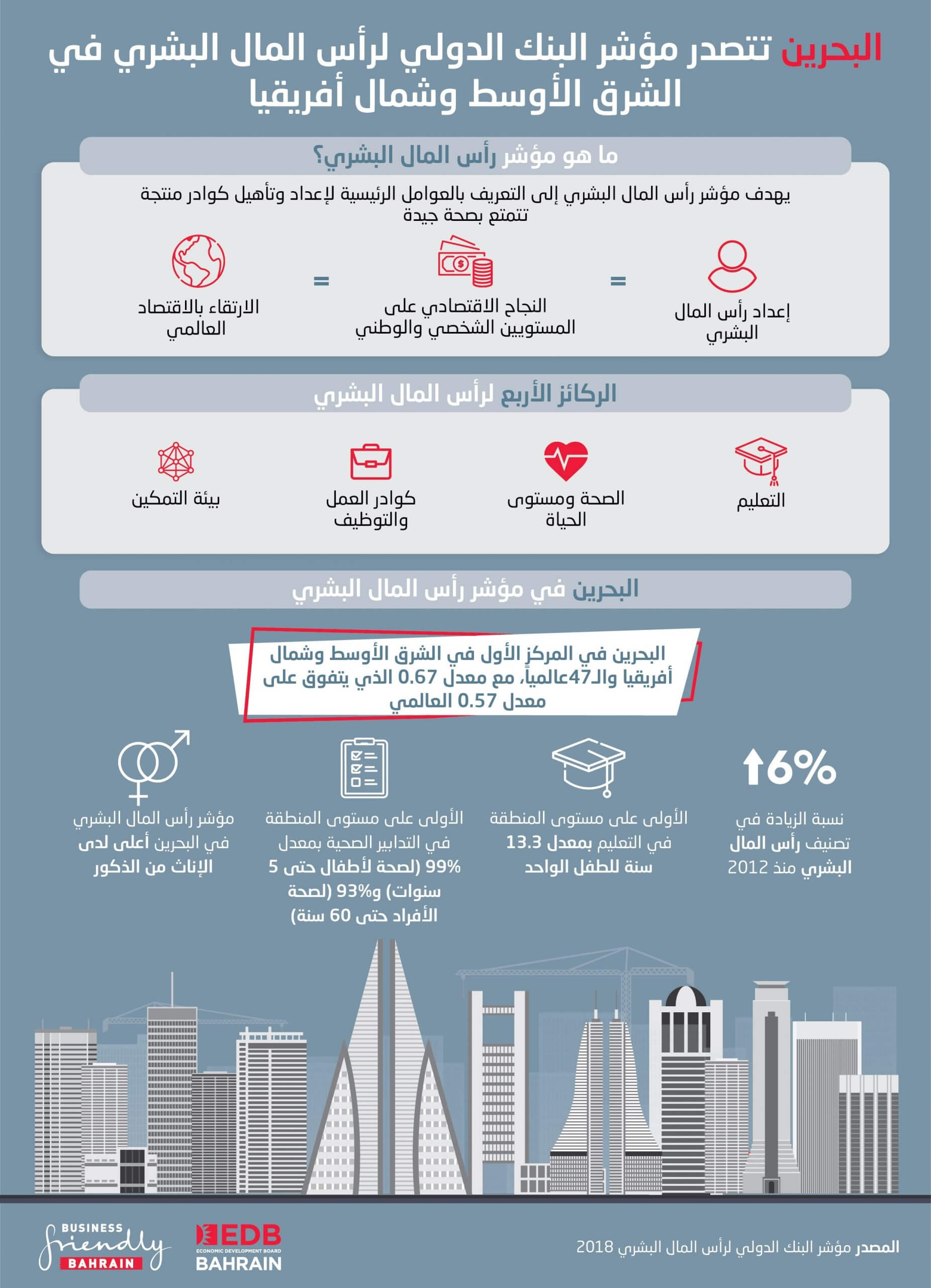 البحرين تتصدر مؤشر البنك الدولي لرأس المال البشري في الشرق الأوسط وشمال أفريقيا
