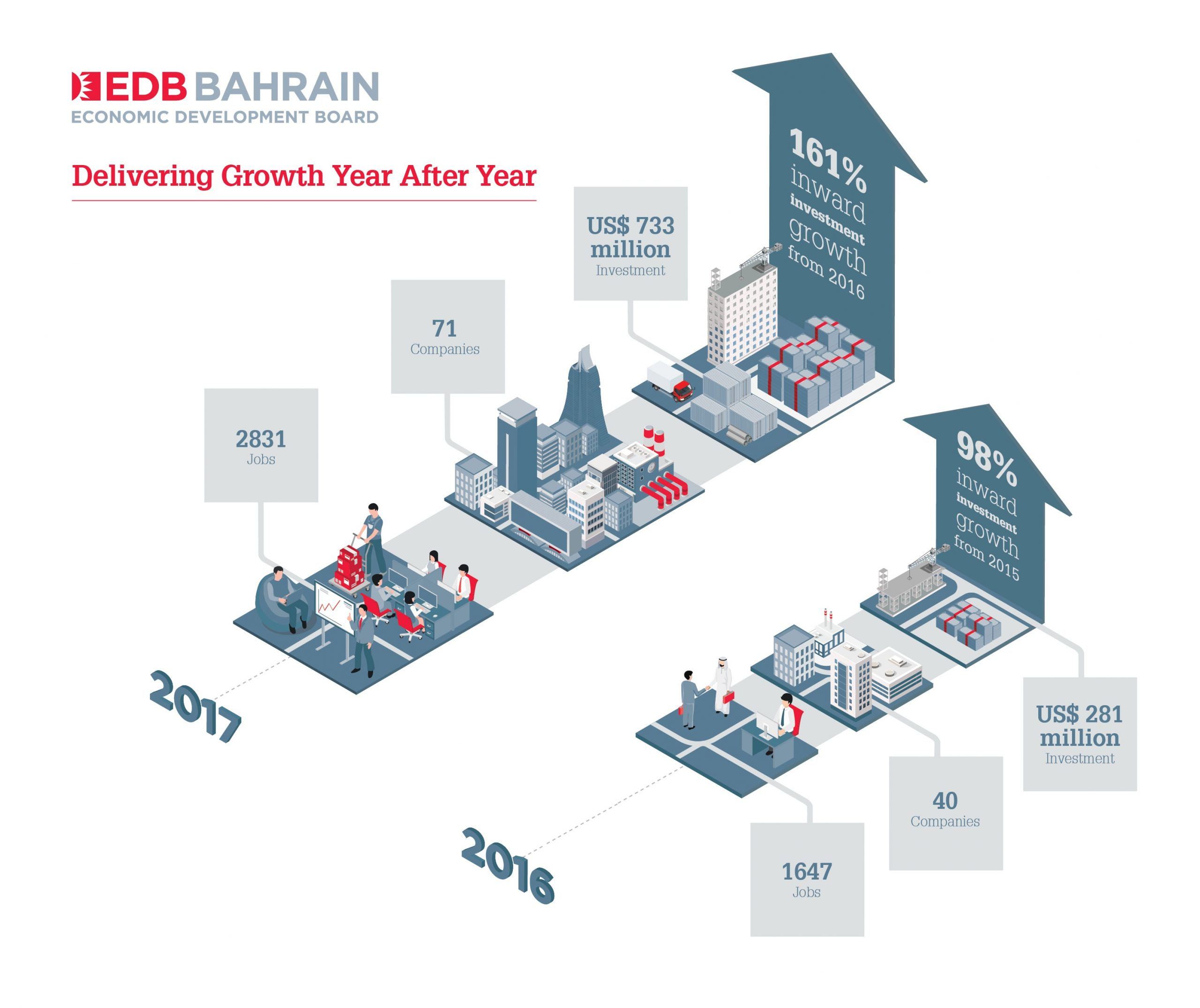The Bahrain Economic Development Board Attracts US $733 Million of Investments in Record Year