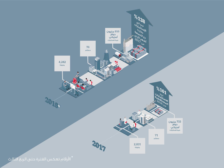 مجلس التنمية الاقتصادية – البحرين يستقطب استثمارات قياسية بقيمة 810 مليون دولار أميركي