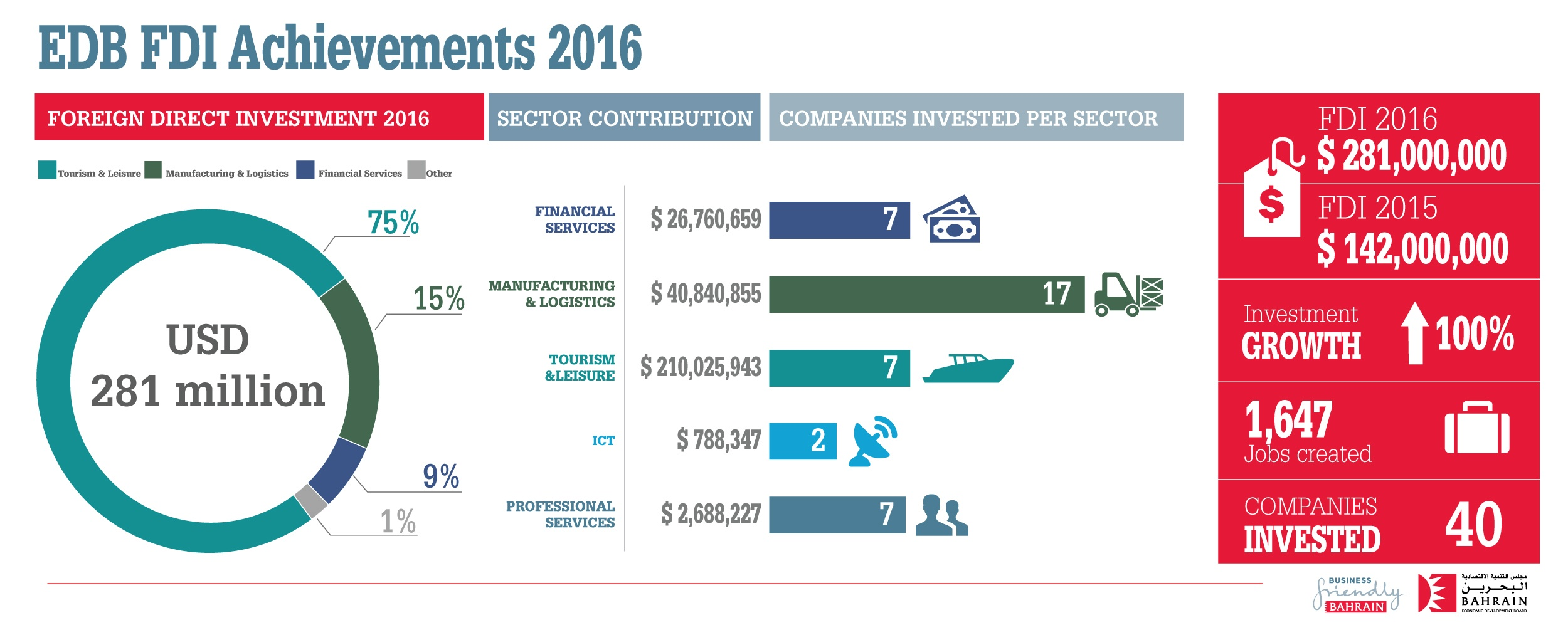 EDB Brings in BD 106 Million of Investments in 2016 – More than 1,600 jobs to be generated over the next three years