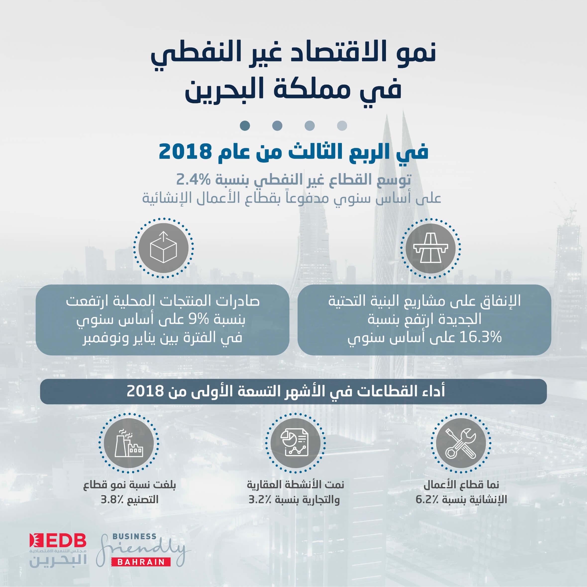 قطاعات البنية التحتية والأعمال الإنشائية تدعم استمرار نمو الاقتصاد غير النفطي في البحرين